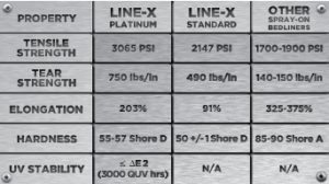 Bedliner Comparison Chart - spray on bed liner st. george